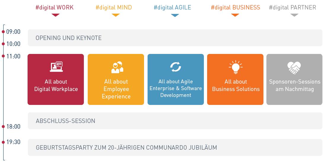 Hier die Agenda zum #DWSC21:  Von 9.00 bis 10.00 Uhr Opening und Keynote, digitalWork, digitalMind, digitalAgile, digitalBusiness, digitalPartner von 11.00 bis 18.00 Uhr inklusive Abschluss-Session.  Ab 19.30 Uhr Geburtstagsparty zum 20jährigem Communardo Juliläum